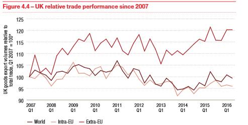 UK trade prospectsafterBrexit